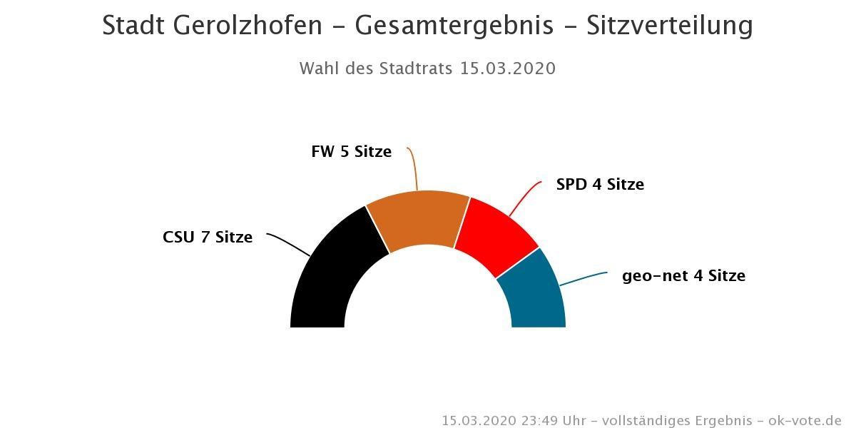 2020 Stadt Gerolzhofen - Sitze