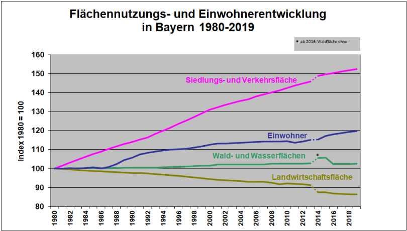 Flächennutzung 1980-2019